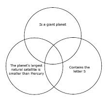 Venn Diagram Model Planets Of The Solar System Venn Diagram Quiz By Darzlat
