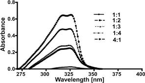 nalidixic acid by ultraviolet spectroscopy