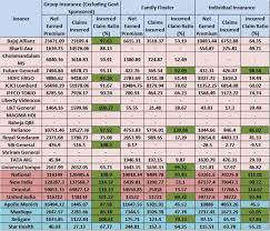 Bajaj Allianz Health Insurance Premium Chart Best Health Insurance Companies In India Based On Irda Data