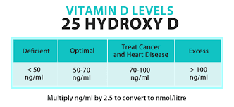 Optimal Vitamin D Level Chart Vitamin D Levels Chart 25 Hydroxy D Optimal Deficient Cancer