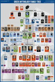 Greek Mythology Family Tree Wall Chart Premium Reference Poster Useful Charts