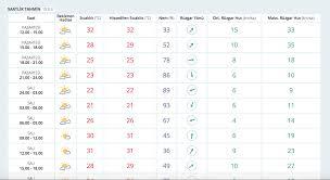 Adana hava durumu saatlik güncel tahmin haritalı - Internet Haber