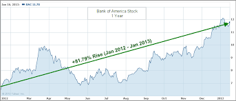 Stock Chart Bac Bank Of America Stock History Chart Best Picture Of Chart