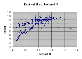 chart of rockwell r vs rockwell m hardness