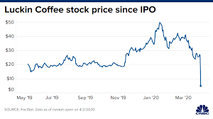 Luckin coffee scandal luckin coffee had a goal to sell lots of coffee in china, a nation of resolute and happy tea drinkers, and the competitor it promised to defeat was starbucks corp. Business Ethics Case Analyses Luckin Coffee Investors Lose Millions 2019 2020