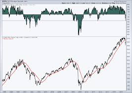 Stock Chart Indicators Two Stock Market Indicators That Highlight Selling Environment