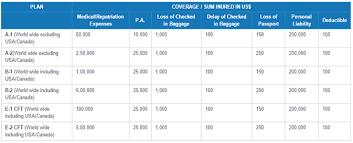 New India Assurance Overseas Mediclaim Insurance Policy