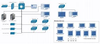network layout showoff page 5 networking linus tech tips all the wired connections are gigabit ethernet the exception of the printers 10 100