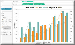 Tableau Dual Axis Bar Chart Side By Side Side By Side Bar Chart Combined With Line Chart