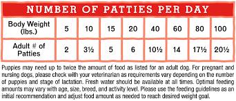 Turkey Feeding Chart Tantalizing Turkey Freeze Dried Raw Dinner Patties Stella