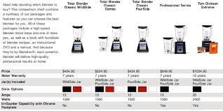Vitamix Blender Comparison Chart Blendtec Vs Vitamix Difference And Comparison Diffen