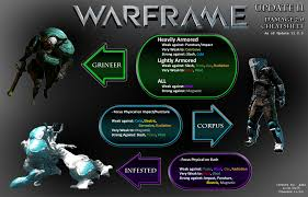Warframe Enemy Weakness Chart Pve Getting Difficult Players Helping Players Warframe
