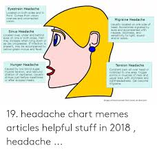 Eyestrain Headache Located On Both Sides And In Front Comes