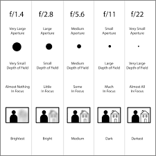 Photography Depth Of Field Chart Lens Aperture Chart For Beginners