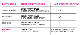 Hostess Sales Chart Twpattydooley Host A Party