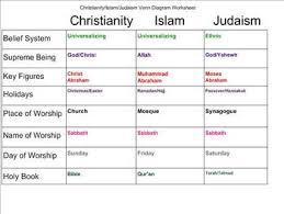 Judaism And Islam Venn Diagram Venn Diagram Of Islam And Christianity Under Fontanacountryinn Com