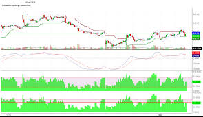 Indiabulls Technical Charts Up Trending Stocks Charts The Intraday Uptrend Started In
