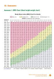Diabetes Weight Chart National Guidelines For Diagnosis Management Of