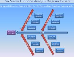 fishbone diagram   fishbone analysis   knowledge hillsfishbone diagram  ss surroundings suppliers systems skills