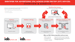 guidelines for identifier for advertising on ott platforms