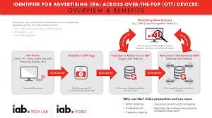 guidelines for identifier for advertising on ott platforms