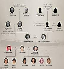 how do family trees work how e s escaped the armenian genocide for a new