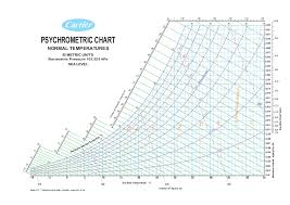 Ashrae Psychrometric Chart Si 21 Described Psychrometric Chart In Si Units Pdf
