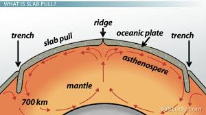 paleomagnetism and hot spots evidence for plate tectonics video slab pull definition theory