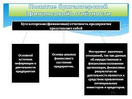Презентация на тему ТЕМА КОНЦЕПЦИЯ БУХГАЛТЕРСКОЙ  8 Бухгалтерская финансовая отчетность предприятия