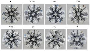 Si2 Diamond Chart Diamond Clarity Explained Which Grade To Choose For
