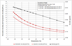 Fuel Viscosity Chart Viscosity Of Aviation Fuel And Jet Fuel Viscosity Table