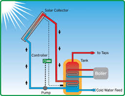 energy saving by using solar panels engineering essay