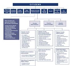 Hillsborough County Organizational Chart Hillsborough County Organizational Chart