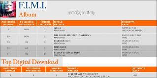 Mdna Italian Chart Debut 1 Madonna On Italian Charts