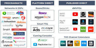 Ott bypasses cable, broadcast, and satellite television platforms. Ott Media Buying Test Strategies Appsflyer