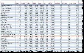 Sailboat Comparison Chart Comparisons Of Cruising Boats Sailing Eurybia
