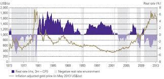 Gold And Real Interest Rates Sunshine Profits