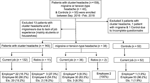 Cluster Headache Location Chart Impact Of Cluster Headache On Employment Status And Job