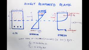Design Of Beam As Per Is 456 Design Analysis Of Singly Reinforced Beam Is 456 Limit State Design Mumbai University