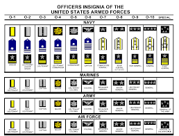 Military Rank Equivalents Chart Photos Show Us Your Military Ranks Militaryimages Net