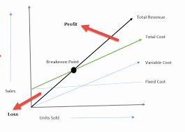 Break Even Point Excel Break Even Analysis Excel Template Awesome Break Even Analysis