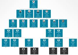 Lucidchart Org Chart Best Online Org Chart Lucidchart Vs Gliffy Vs Orgweaver