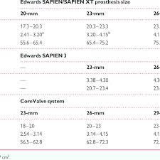 Valve Progressive Size Chart Proposed Sizing Chart For The Edwards Sapien Valve And The