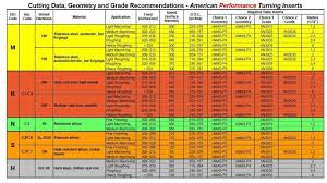 Iso Insert Designation Chart Practical Machinist Largest Manufacturing Technology Forum