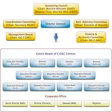 C Organization Chart C Dac Organizational Chart