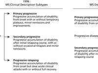 Ms Treatment Comparison Chart Multiple Sclerosis