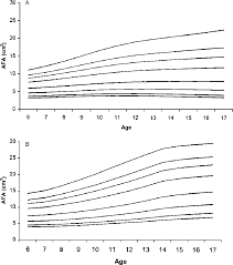 Mid Upper Arm Circumference Chart Figure 3 From Cross Sectional Reference Values For Mid Upper