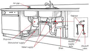 home plumbing systems kitchen plumbing system