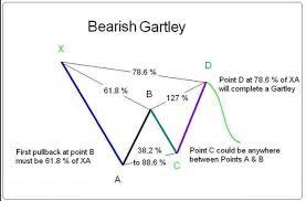 Babypips Chart Patterns Gartley Pattern Forex Trading Trading Gartley Patterns