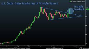 Btig Dollar Is Heading To 12 Year Highs Chart Analytics